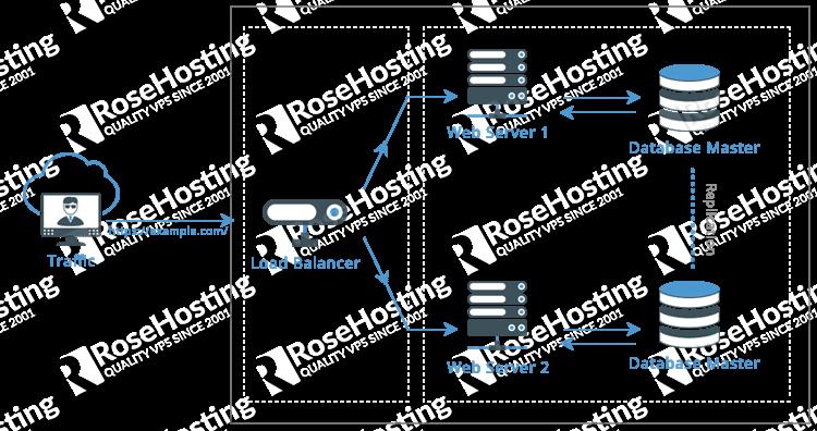 high availability hosting