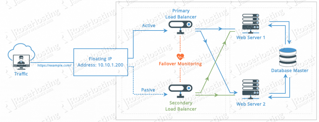 high availability hosting explained