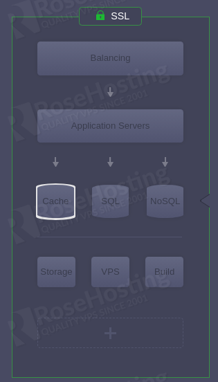 setting environment with rosehosting cloud paas